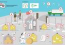 PTASIA GRYPA – obowiązujące rozporządzenia i wytyczne
